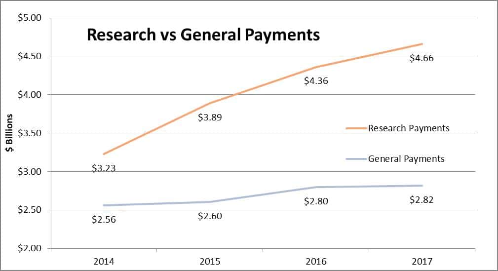 Chart - Research vs General Payments